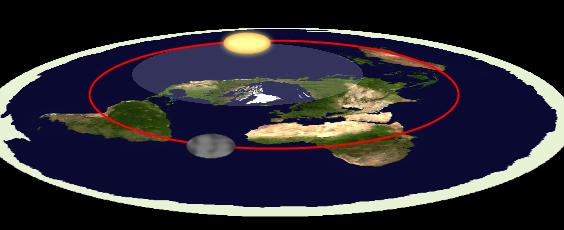 https://rishankarangandotcom.files.wordpress.com/2016/01/bumi-datar-dan-tidak-bergerak-12.png?w=627&h=255