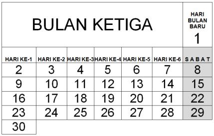 menelusuri-kalender-lunisolar-dalam-alkitab-5