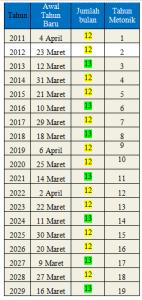 siklus metonik 2011-2029