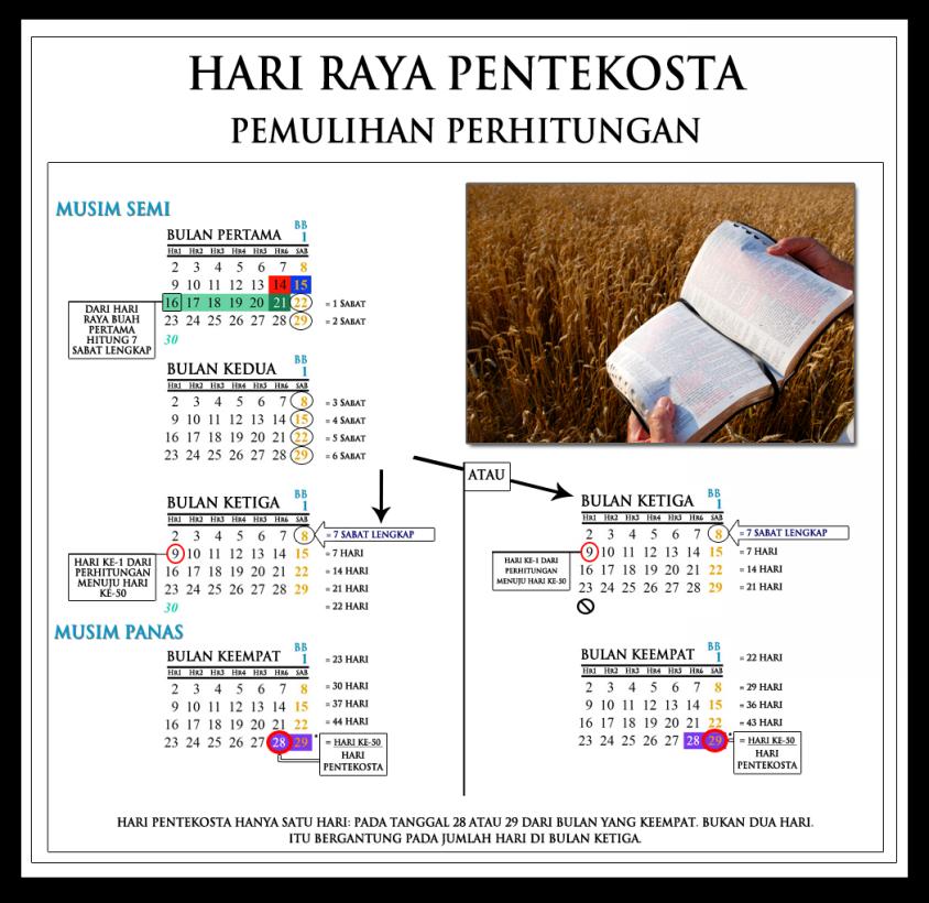 pentecost-count-chart-bahasa-2