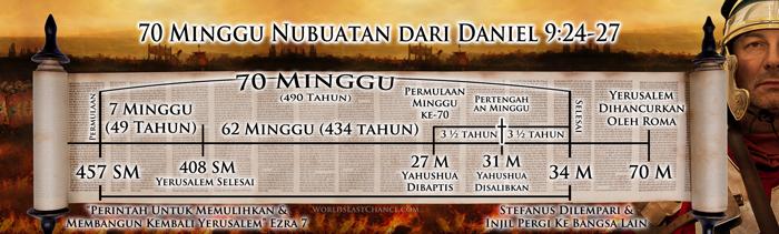 Sabat Alkitab Bukan Hari Sabtu Dan Hari Kebangkitan Bukan Hari Minggu 1