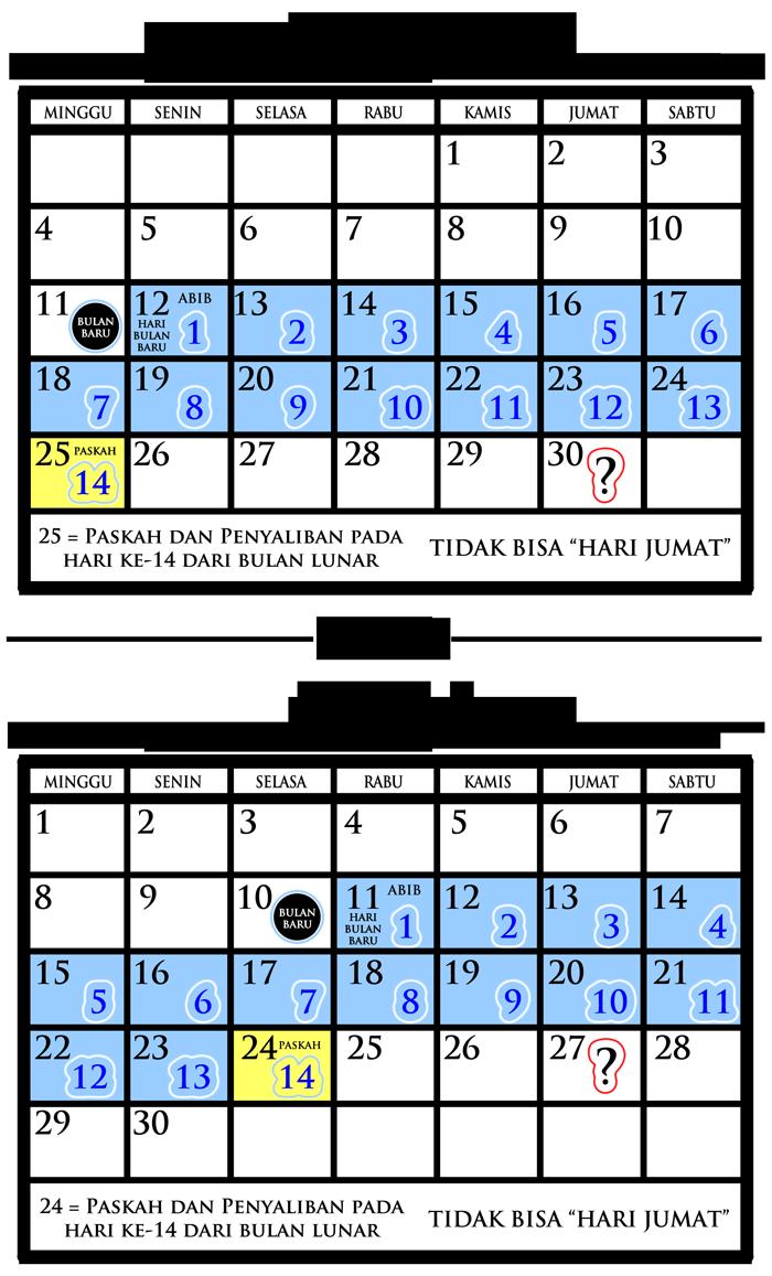 Sabat Alkitab Bukan Hari Sabtu Dan Hari Kebangkitan Bukan Hari Minggu 3