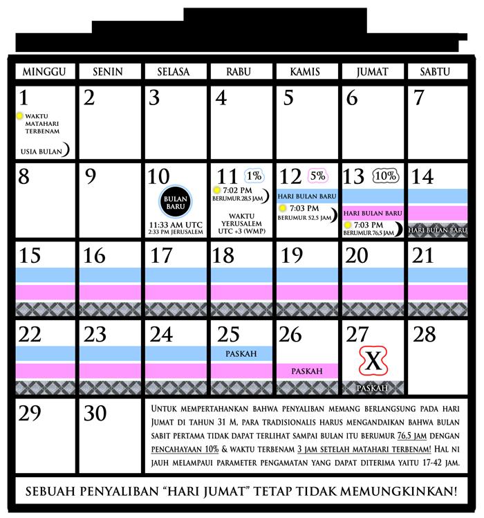 Sabat Alkitab Bukan Hari Sabtu Dan Hari Kebangkitan Bukan Hari Minggu 5